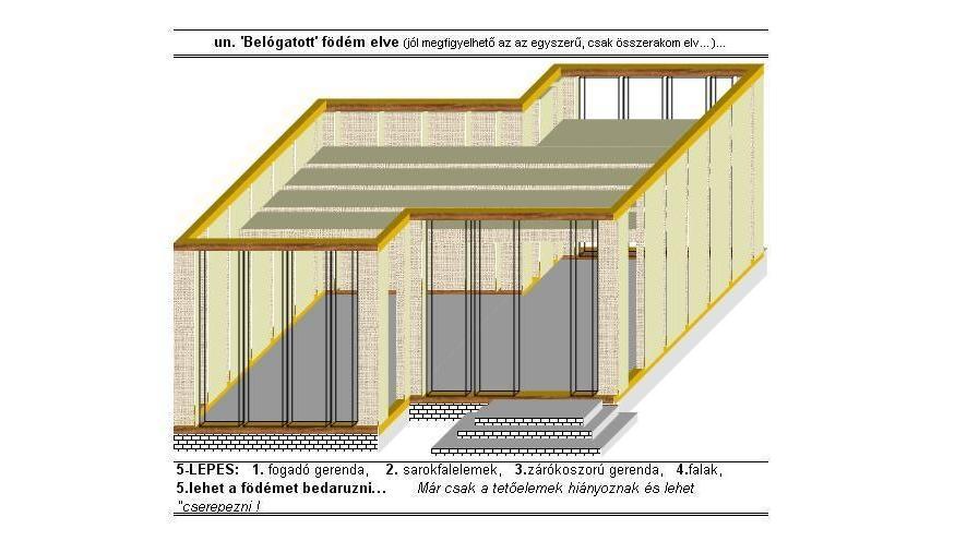 Egy lakóház falainak fektetése